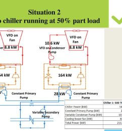 situation 2 two chiller running at 50 part load [ 1024 x 768 Pixel ]