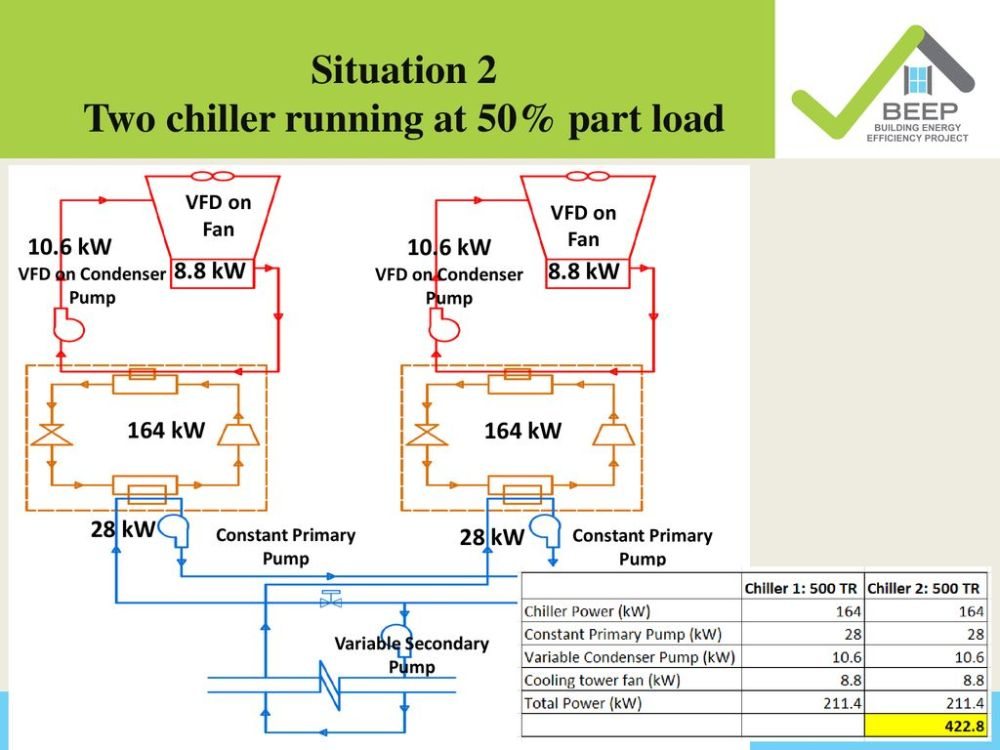 medium resolution of situation 2 two chiller running at 50 part load