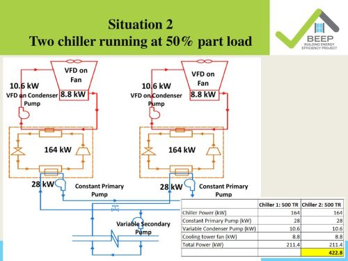 small resolution of situation 2 two chiller running at 50 part load