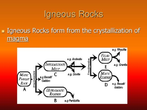 small resolution of 7 igneous rocks igneous rocks form from the crystallization of magma