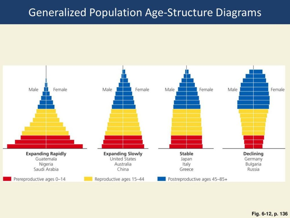 medium resolution of generalized population age structure diagrams