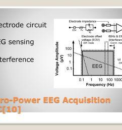 micro power eeg acquisition soc 10  [ 1024 x 768 Pixel ]
