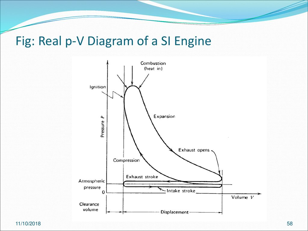 hight resolution of fig real p v diagram of a si engine