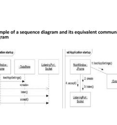 45 example of a sequence diagram and its equivalent communication diagram [ 1024 x 768 Pixel ]