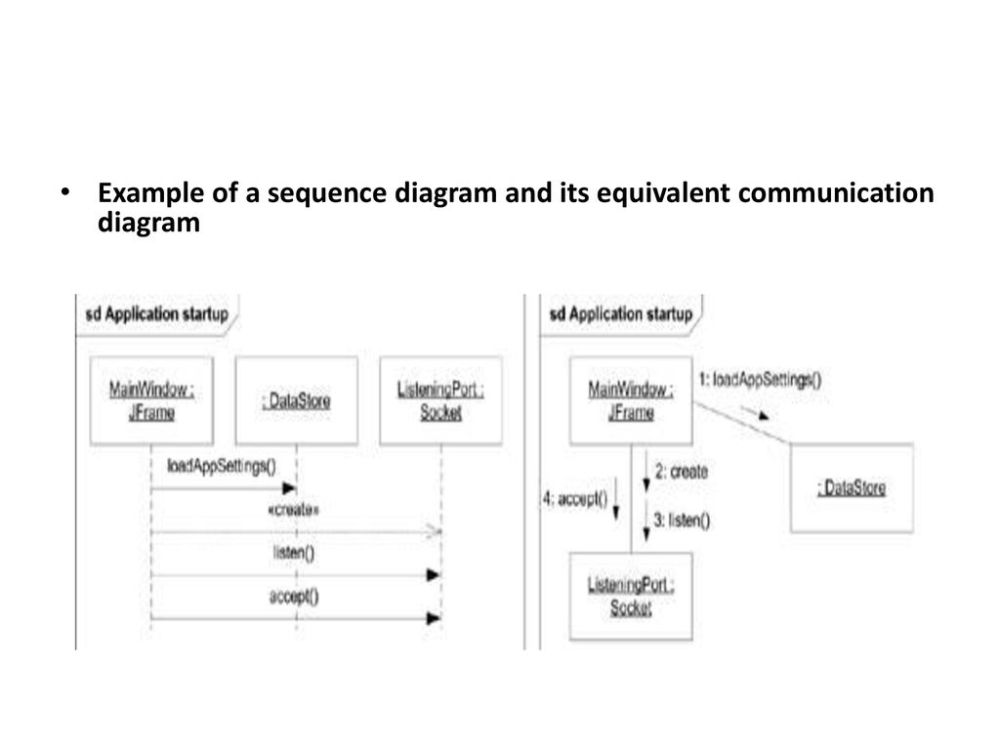 medium resolution of 45 example of a sequence diagram and its equivalent communication diagram