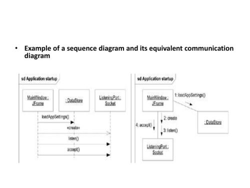 small resolution of 45 example of a sequence diagram and its equivalent communication diagram