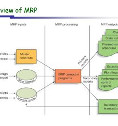 9 overview of mrp [ 1024 x 768 Pixel ]