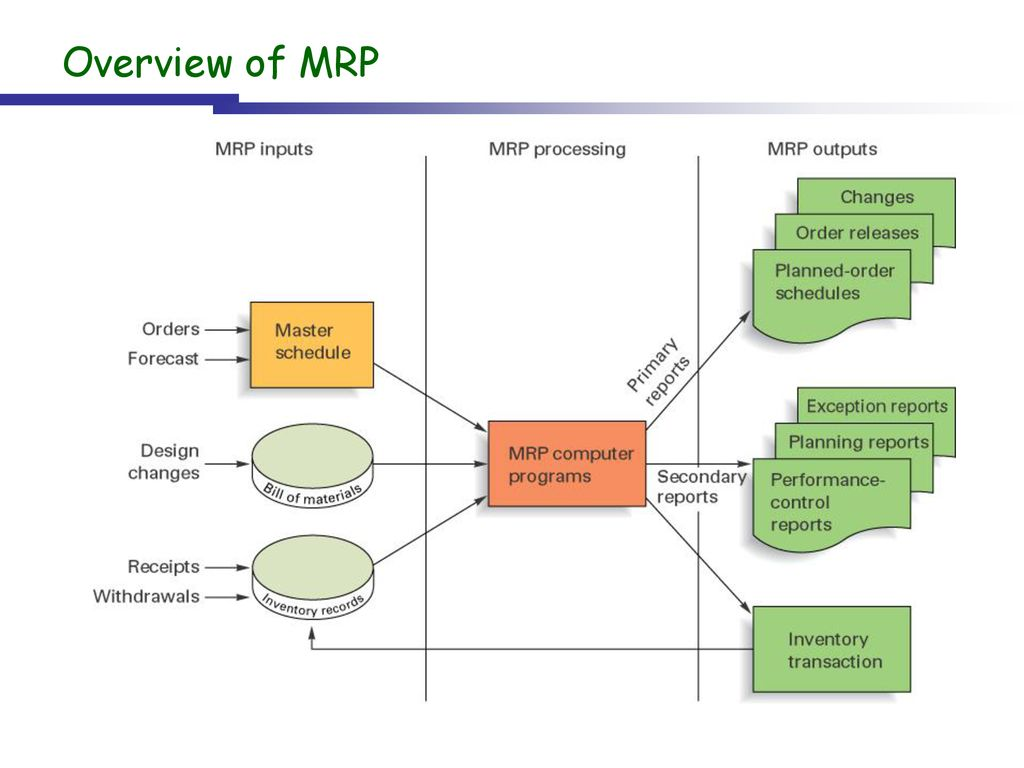 hight resolution of 9 overview of mrp