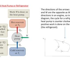 14 the directions of the arrows for qh qc and w are the opposite as the directions in an engine so in a pv diagram the cycle for a refrigerator or heat  [ 1024 x 768 Pixel ]