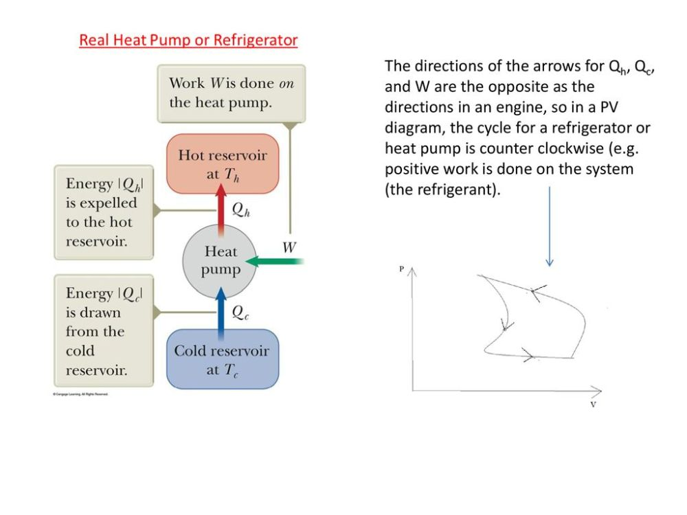medium resolution of 14 the directions of the arrows for qh qc and w are the opposite as the directions in an engine so in a pv diagram the cycle for a refrigerator or heat