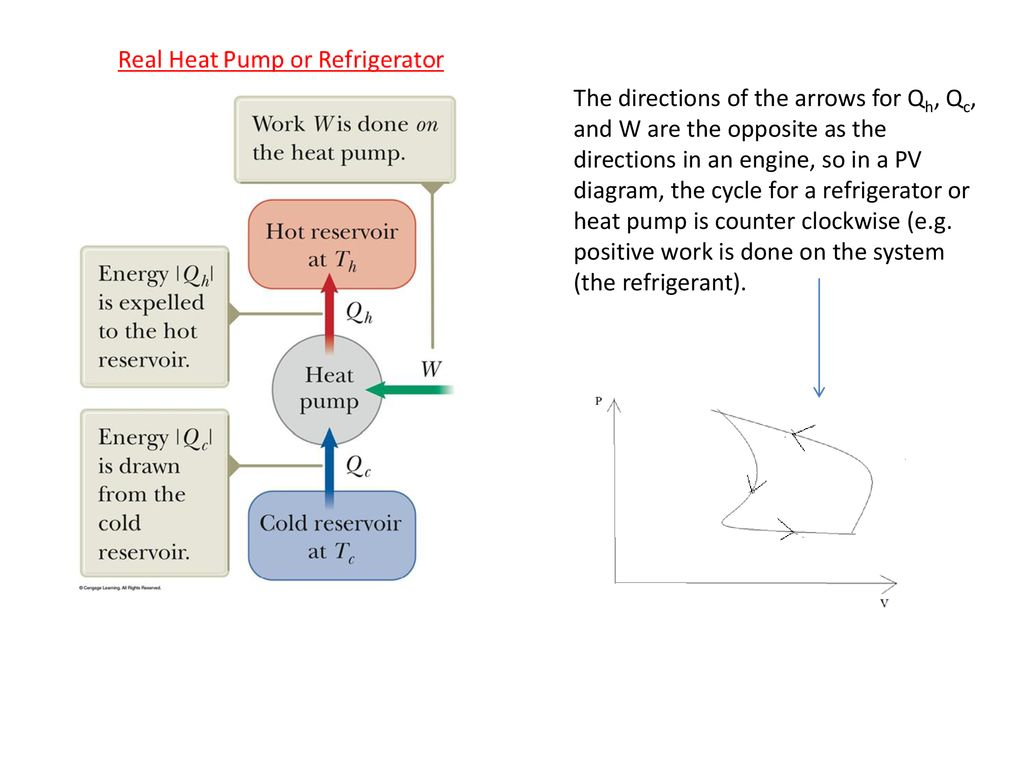 hight resolution of 14 the directions of the arrows for qh qc and w are the opposite as the directions in an engine so in a pv diagram the cycle for a refrigerator or heat
