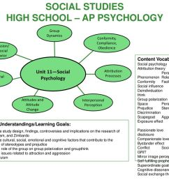 social studies high school ap psychology unit 11 social psychology [ 1024 x 768 Pixel ]