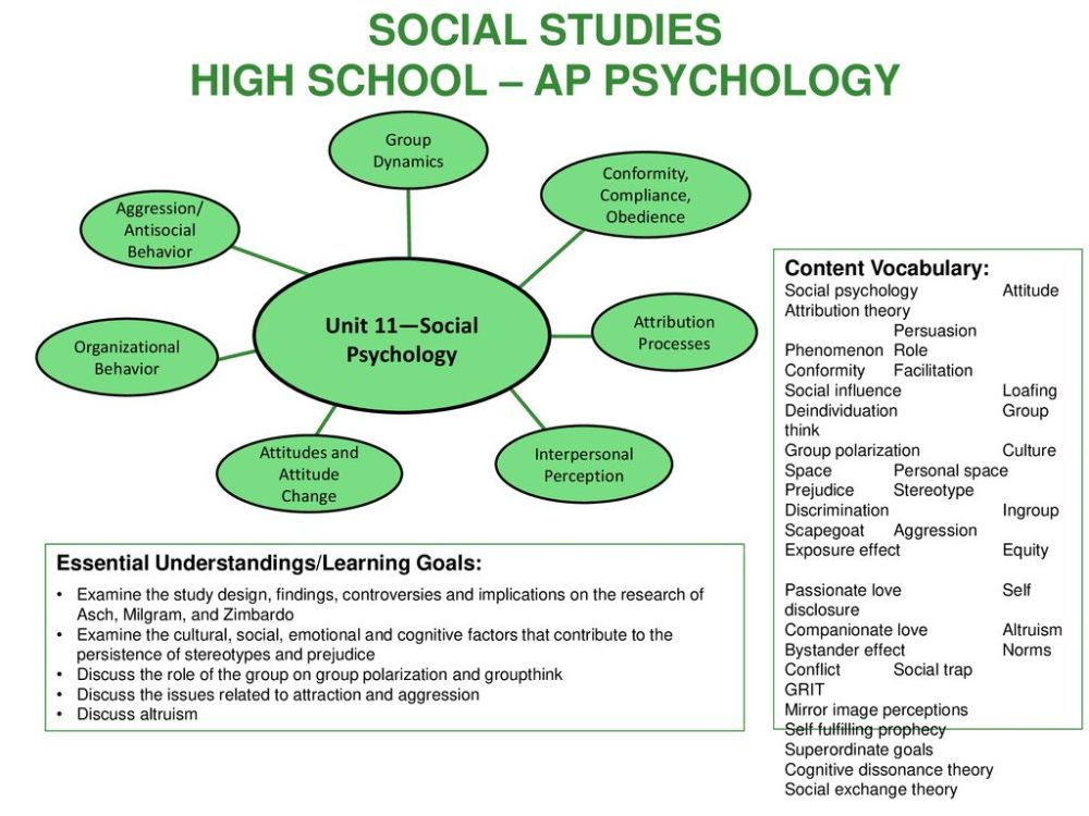 medium resolution of social studies high school ap psychology unit 11 social psychology