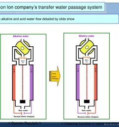 introduction ion company s transfer water passage system [ 1024 x 768 Pixel ]