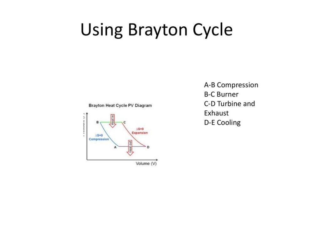 medium resolution of using brayton cycle a b compression b c burner c d turbine and exhaust