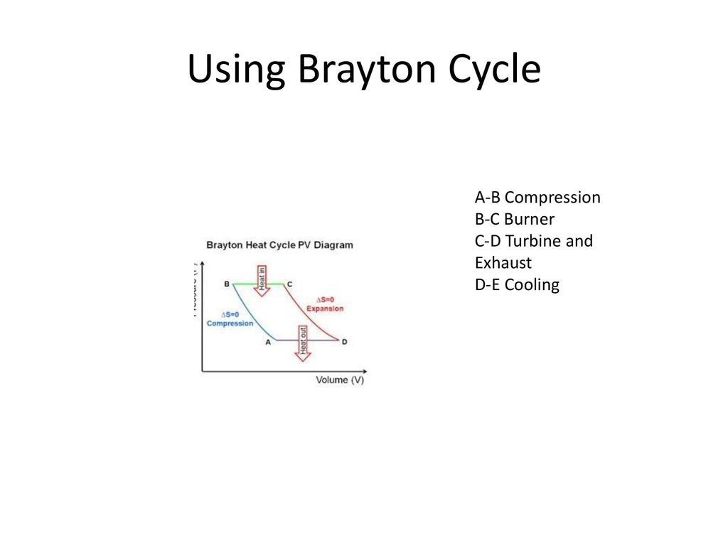 hight resolution of using brayton cycle a b compression b c burner c d turbine and exhaust