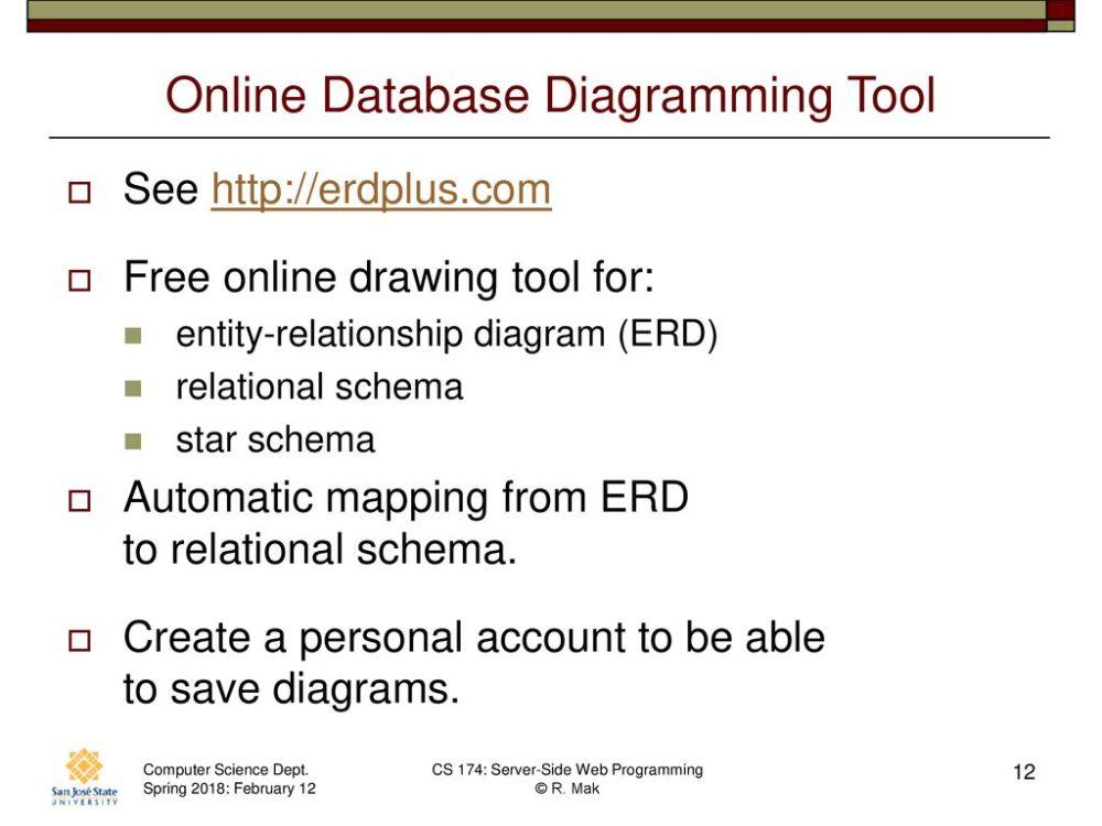 medium resolution of online database diagramming tool