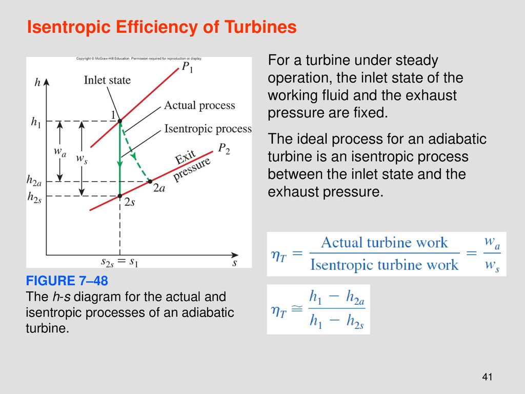 hight resolution of isentropic efficiency of turbines