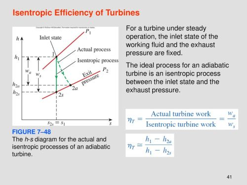 small resolution of isentropic efficiency of turbines