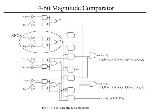 small resolution of 4 bit magnitude comparator