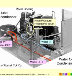 water cooled condensing unit [ 1024 x 768 Pixel ]