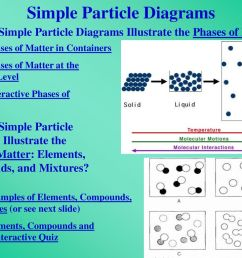what is chemistry what is chemistry the study of what is matter rh slideplayer com interactive diagrams digital twin interactive cell diagram [ 1024 x 768 Pixel ]