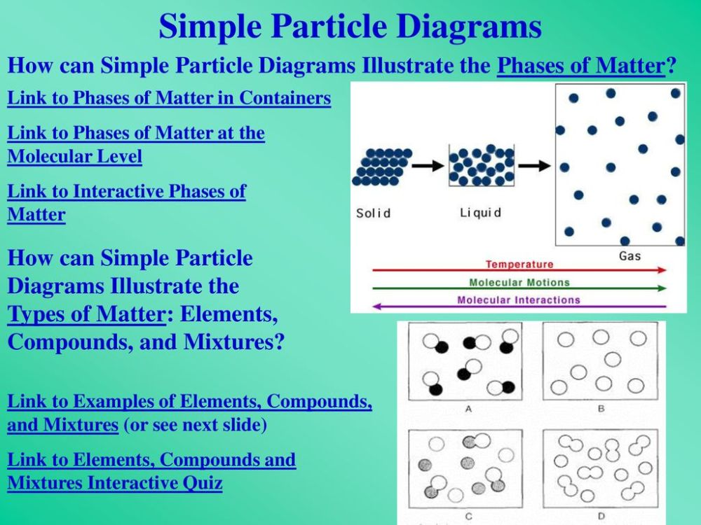 medium resolution of what is chemistry what is chemistry the study of what is matter rh slideplayer com interactive diagrams digital twin interactive cell diagram