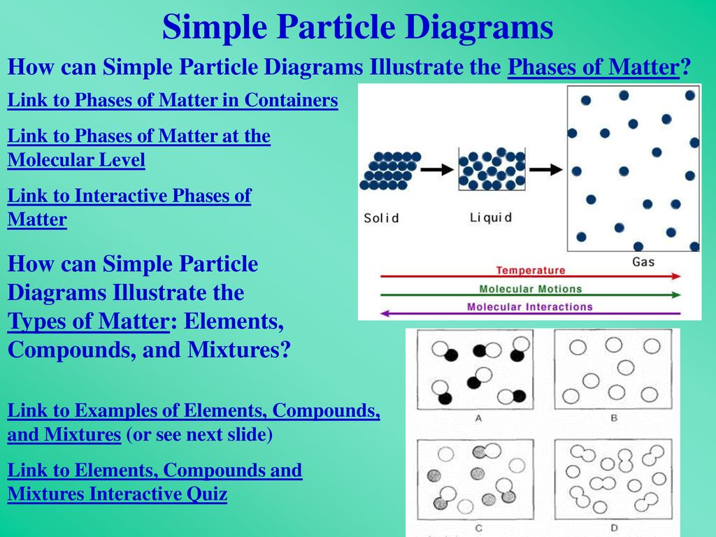 hight resolution of what is chemistry what is chemistry the study of what is matter rh slideplayer com interactive diagrams digital twin interactive cell diagram