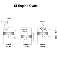 si engine cycle actual cycle intake stroke compression power exhaust [ 1024 x 768 Pixel ]
