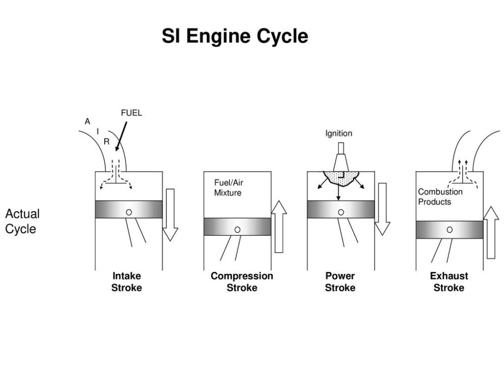 medium resolution of si engine cycle actual cycle intake stroke compression power exhaust