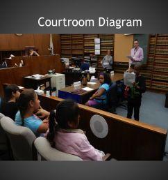 courtroom diagram [ 1024 x 768 Pixel ]