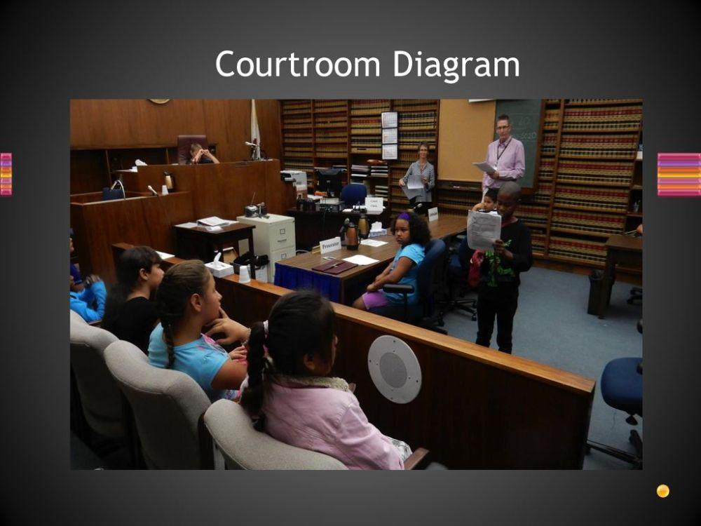 medium resolution of courtroom diagram