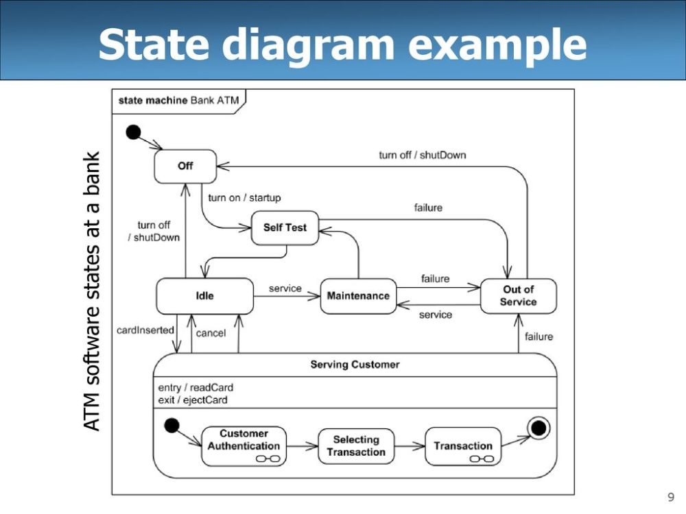 medium resolution of atm state diagram example box wiring diagramcse 403 lecture 9 uml state diagrams reading ppt download