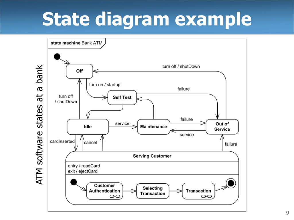 hight resolution of atm state diagram example box wiring diagramcse 403 lecture 9 uml state diagrams reading ppt download