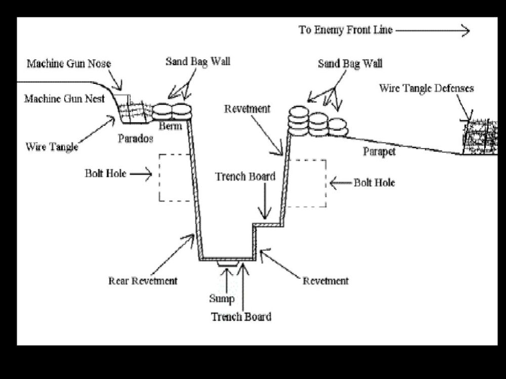medium resolution of 3 diagram of a standard trench