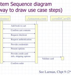 system sequence diagram a way to draw use case steps  [ 1024 x 768 Pixel ]