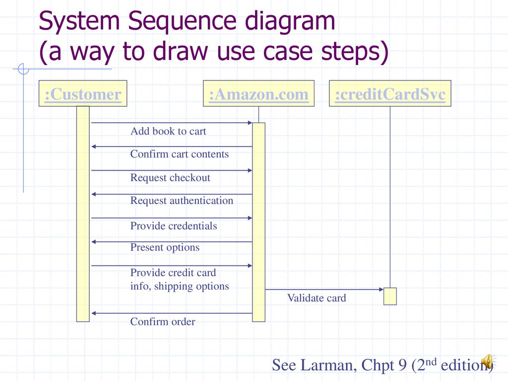 hight resolution of system sequence diagram a way to draw use case steps