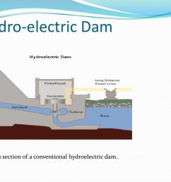 7 hydro electric dam cross section of a conventional hydroelectric dam  [ 1024 x 768 Pixel ]