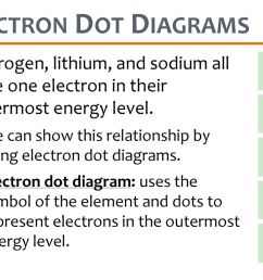 electron dot diagrams hydrogen lithium and sodium all have one electron in their outermost [ 1024 x 768 Pixel ]
