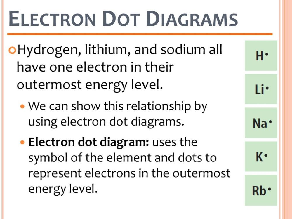 medium resolution of electron dot diagrams hydrogen lithium and sodium all have one electron in their outermost
