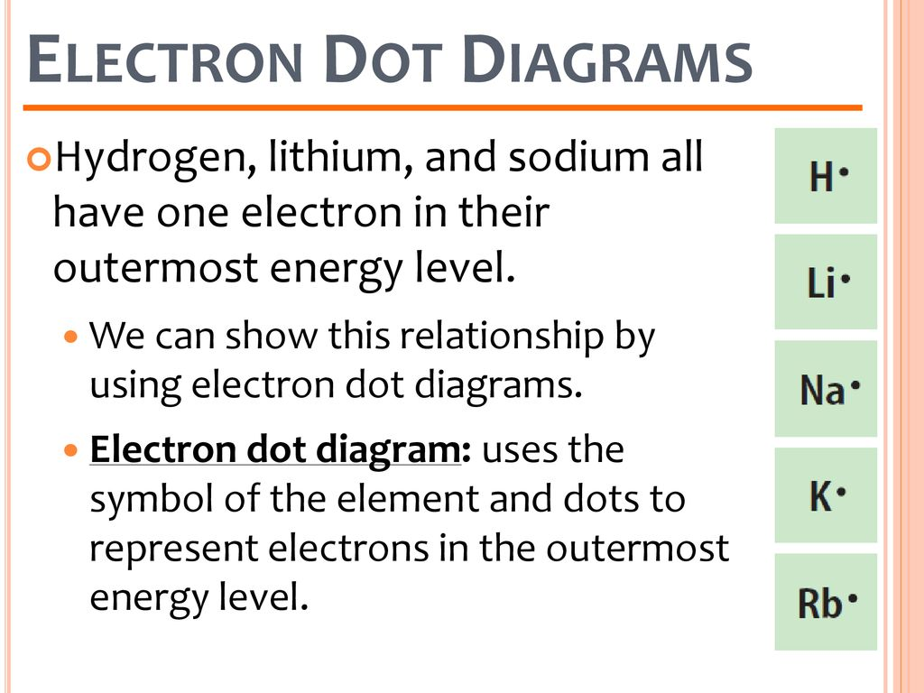 hight resolution of electron dot diagrams hydrogen lithium and sodium all have one electron in their outermost