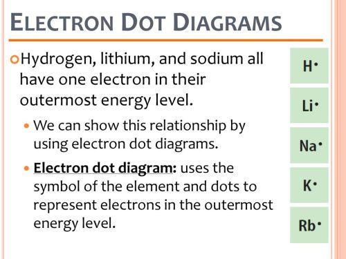 small resolution of electron dot diagrams hydrogen lithium and sodium all have one electron in their outermost