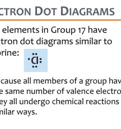 electron dot diagrams the elements in group 17 have electron dot diagrams similar to chlorine  [ 1024 x 768 Pixel ]
