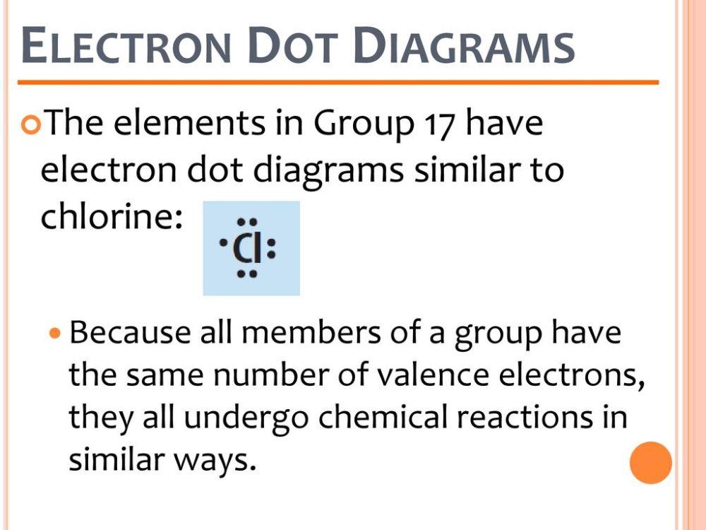 medium resolution of electron dot diagrams the elements in group 17 have electron dot diagrams similar to chlorine