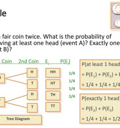 example toss a fair coin twice what is the probability of observing at least one [ 1024 x 768 Pixel ]
