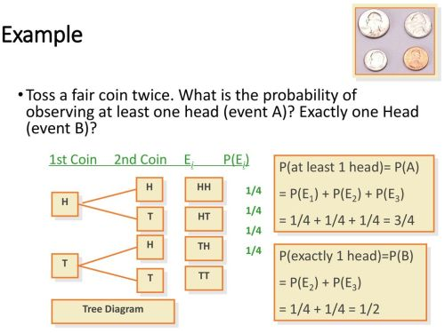 small resolution of example toss a fair coin twice what is the probability of observing at least one