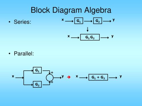 small resolution of 2 block diagram algebra