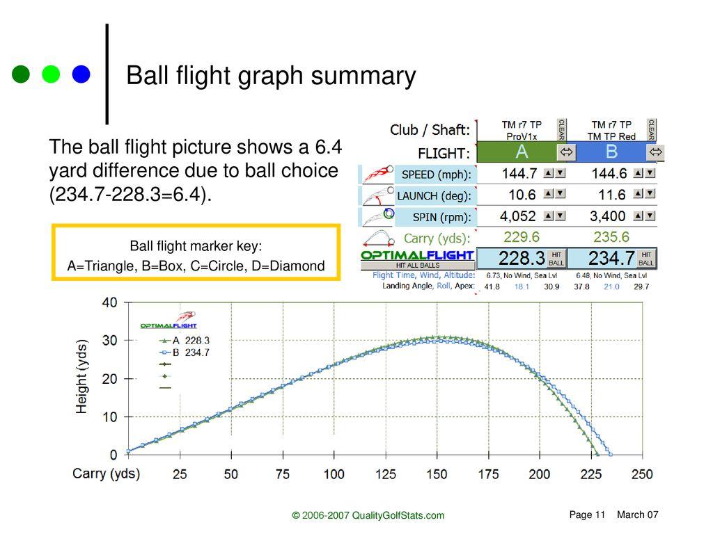 hight resolution of ball flight graph summary
