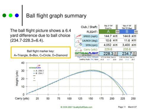 small resolution of ball flight graph summary