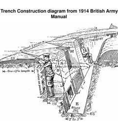 7 trench construction diagram  [ 1024 x 768 Pixel ]